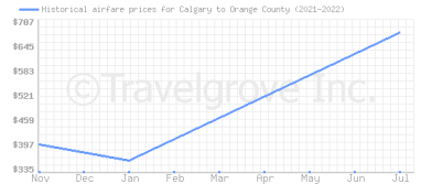 Price overview for flights from Calgary to Orange County