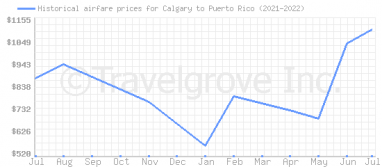 Price overview for flights from Calgary to Puerto Rico