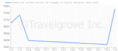 Price overview for flights from Calgary to Puerto Vallarta