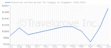 Price overview for flights from Calgary to Singapore