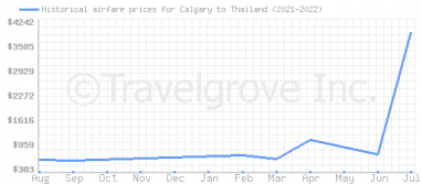 Price overview for flights from Calgary to Thailand
