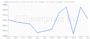 Price overview for flights from Calgary to United Kingdom