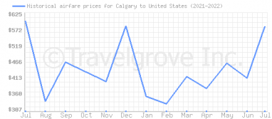 Price overview for flights from Calgary to United States