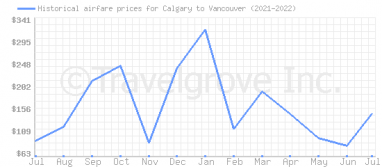 Price overview for flights from Calgary to Vancouver