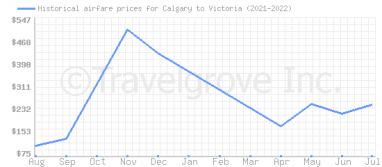 Price overview for flights from Calgary to Victoria