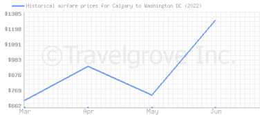 Price overview for flights from Calgary to Washington DC