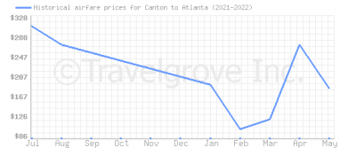 Price overview for flights from Canton to Atlanta