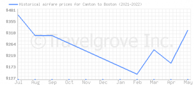 Price overview for flights from Canton to Boston