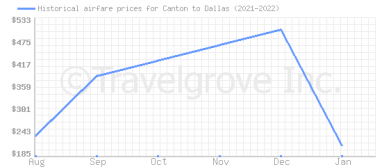 Price overview for flights from Canton to Dallas