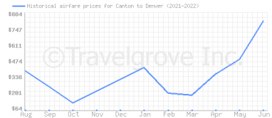 Price overview for flights from Canton to Denver