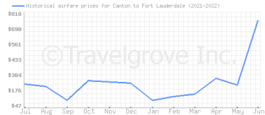 Price overview for flights from Canton to Fort Lauderdale