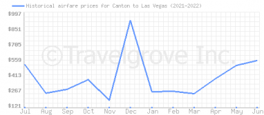 Price overview for flights from Canton to Las Vegas