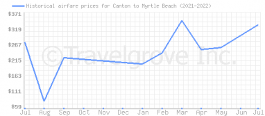 Price overview for flights from Canton to Myrtle Beach