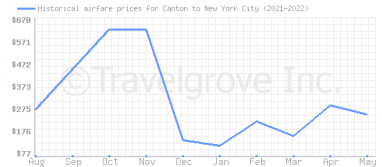 Price overview for flights from Canton to New York City