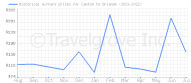 Price overview for flights from Canton to Orlando