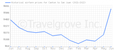 Price overview for flights from Canton to San Juan