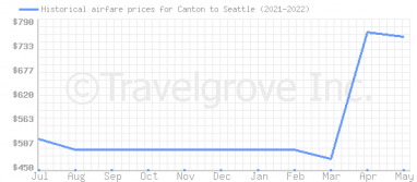 Price overview for flights from Canton to Seattle