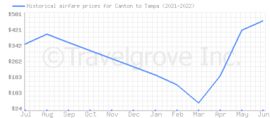 Price overview for flights from Canton to Tampa