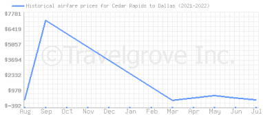 Price overview for flights from Cedar Rapids to Dallas