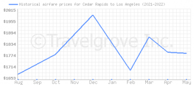 Price overview for flights from Cedar Rapids to Los Angeles