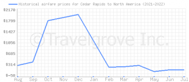 Price overview for flights from Cedar Rapids to North America