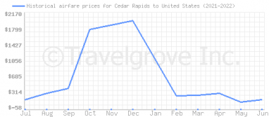 Price overview for flights from Cedar Rapids to United States