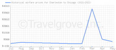 Price overview for flights from Charleston to Chicago