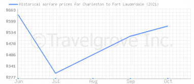 Price overview for flights from Charleston to Fort Lauderdale