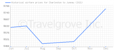 Price overview for flights from Charleston to Juneau