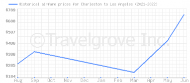 Price overview for flights from Charleston to Los Angeles