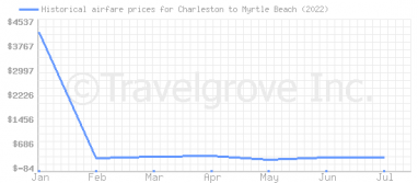 Price overview for flights from Charleston to Myrtle Beach