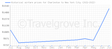 Price overview for flights from Charleston to New York City