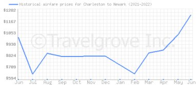 Price overview for flights from Charleston to Newark