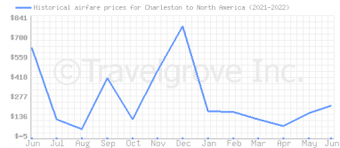 Price overview for flights from Charleston to North America