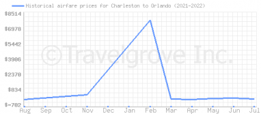 Price overview for flights from Charleston to Orlando