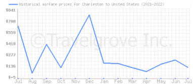 Price overview for flights from Charleston to United States
