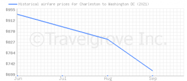 Price overview for flights from Charleston to Washington DC