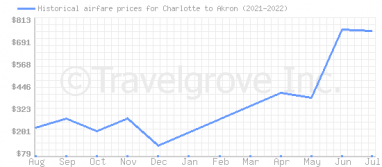 Price overview for flights from Charlotte to Akron