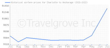 Price overview for flights from Charlotte to Anchorage