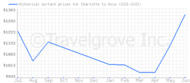 Price overview for flights from Charlotte to Asia