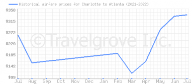 Price overview for flights from Charlotte to Atlanta