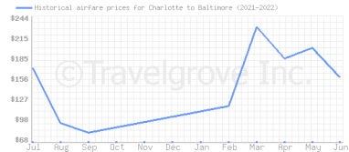 Price overview for flights from Charlotte to Baltimore