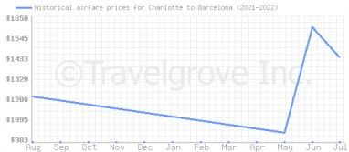 Price overview for flights from Charlotte to Barcelona