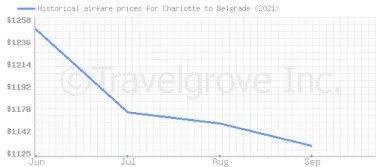 Price overview for flights from Charlotte to Belgrade