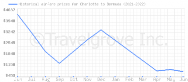 Price overview for flights from Charlotte to Bermuda
