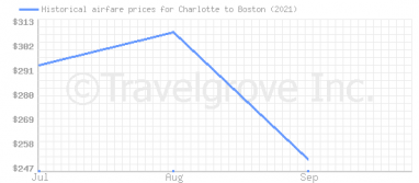 Price overview for flights from Charlotte to Boston