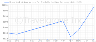 Price overview for flights from Charlotte to Cabo San Lucas