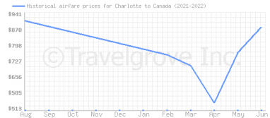 Price overview for flights from Charlotte to Canada