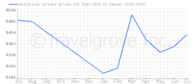 Price overview for flights from Charlotte to Cancun