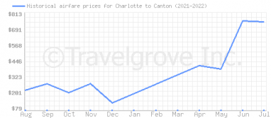Price overview for flights from Charlotte to Canton